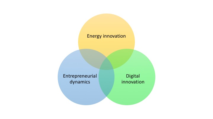 Energy entrepreneurship digital overlap
