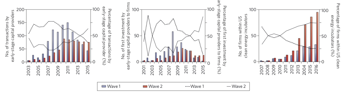 Bumpus and Comello, 2017 Clean Energy Investment Waves, Nature Climate Change
